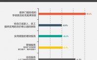 中国小商家画像:三成夫妻店,八成收到过假钞
