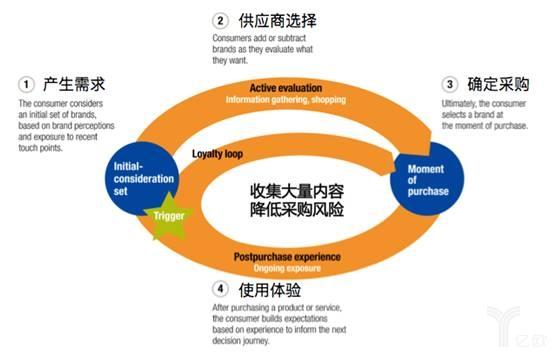 B2B企业的内容营销,该如何破解获客和转化难题的密码?_B2B_电商报
