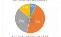 2017上半年快消B2B平台迎来大爆发,平台拓展供应链属性