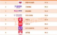 2017年上半年中国电商全景榜单出炉