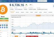 比特币价格连涨 突破6700美元