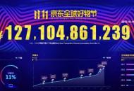 京东11.11全球好物节下单金额超1271亿同比增长超50%