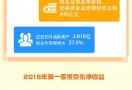 一张图看懂京东财报:净收入1001亿元 同比增长33.1%