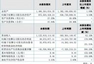 傲基电商发布2018年Q1财报 营收11.26亿元