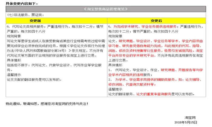 淘宝变更禁售商品管理规范,严禁论文代写类服务_政策_电商报