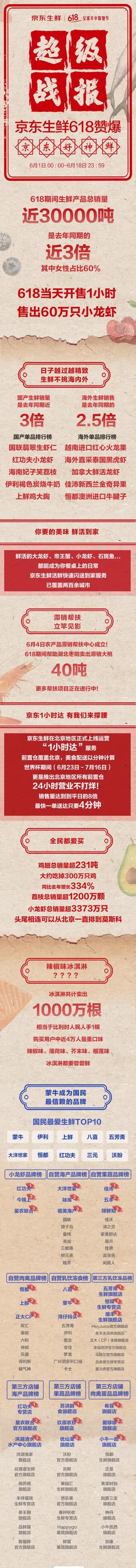 京东生鲜618战报:销售生鲜产品30000吨_零售_电商报