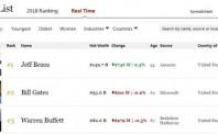 亚马逊CEO贝索斯达1497亿美元 远超比尔·盖茨