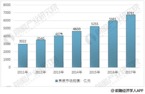 男装行业增速趋于稳定 2020年零售规模预计达9793亿_零售_电商报