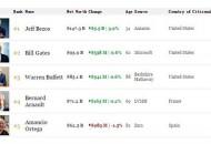 贝佐斯身家周五增加55亿美元 盖茨巴菲特也有增加