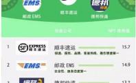 深圳消委会出炉权威报告:顺丰、德邦快递、邮政口碑位列前三