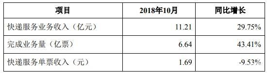 4家快递公司公布10月经营简报:申通营收增长最多_物流_电商报