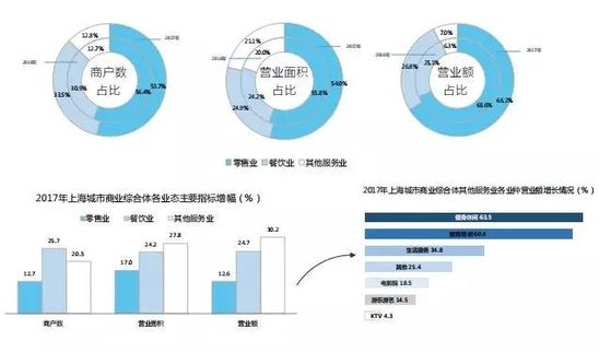 2017-2018年上海城市商业综合体发展情况报告发布_零售_电商报