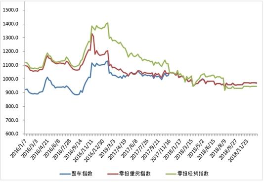 本周中国公路物流运价周指数为966.01点