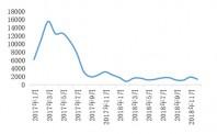 市场监管总局:网络购物类案件受理量持续下降