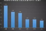 華為:2019年智能手機業務設定2.5億臺出貨量