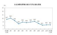 国家统计局:2019年1-2月份社会消费品零售总额增长8.2%