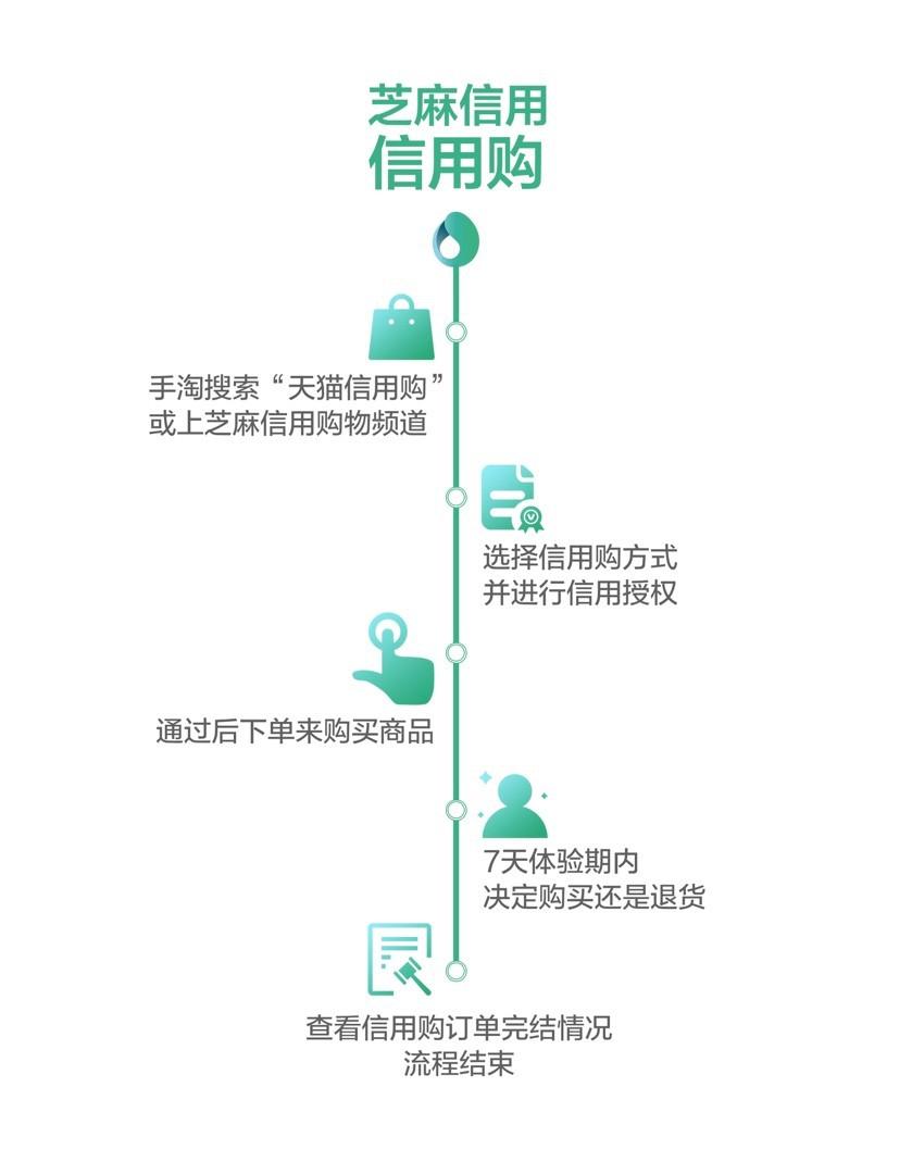 """天猫推出""""信用购"""" 芝麻分650分以上可试用7天_零售_电商报"""