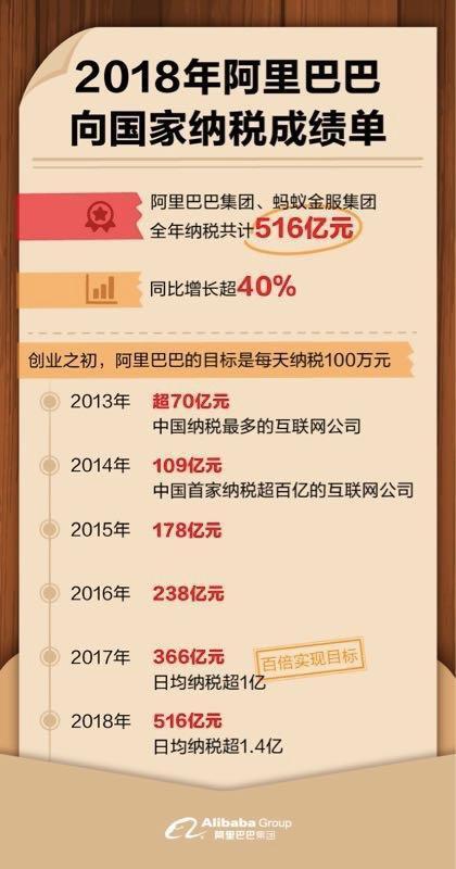 阿里巴巴:平均每天纳税超1.4亿_零售_电商报