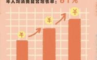 天猫发布《2019亲子消费报告》:95后带娃消费年增长高达61%
