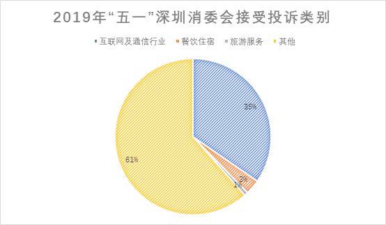 """深圳消委会公布""""五一""""投诉情况,""""微信支付异常""""被点名_金融_电商报"""