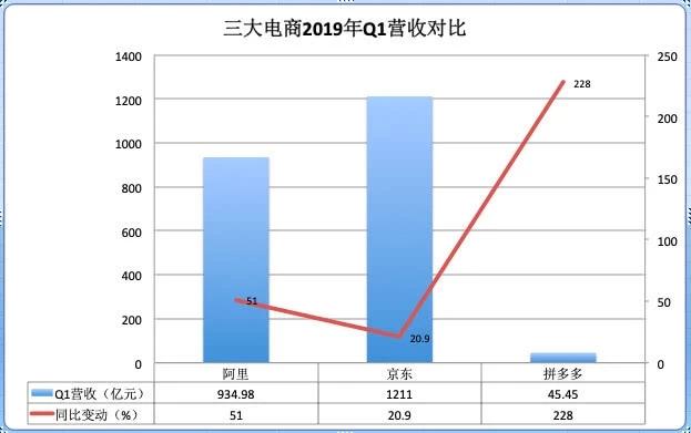 三大电商一季报比拼:阿里、京东、拼多多谁更牛?_零售_电商报