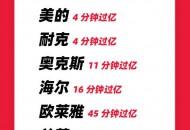 天猫618首张战报:11小时23分 成交额超去年全天