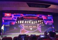 今日盘点:京东618累计下单金额已超1809亿元