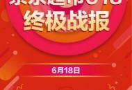 京东超市交出618成绩单 开场20分钟成交额同比增长超400%
