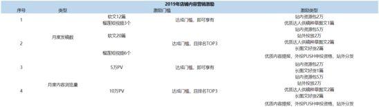苏宁发布2019店铺粉丝激励政策:5万PV获2万资源包_零售_电商报