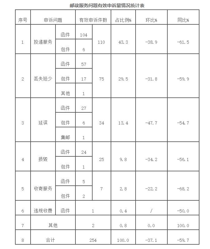 国家邮政局:关于2019年5月邮政业消费者申诉情况_物流_电商报