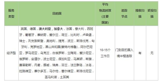 eBay推出SpeedPAK万博manbetx官网登陆管理方案_跨境电商_电商报