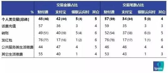 央行:2019年一季度网络支付金额达58万亿_金融_电商报