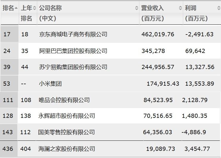 2019财富中国500强:京东、阿里等八大电商巨头上榜_零售_电商报