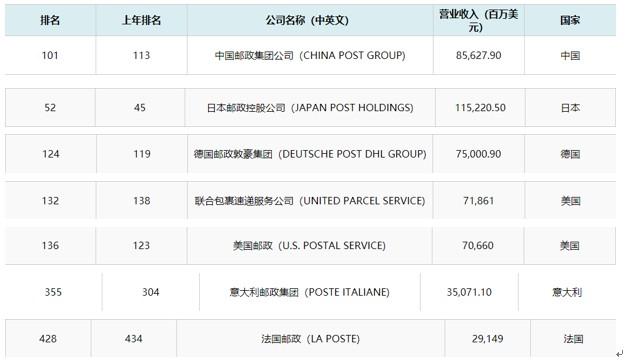 2020《财富》世界500强排行榜:中国邮政首次进入百强_物流_电商报