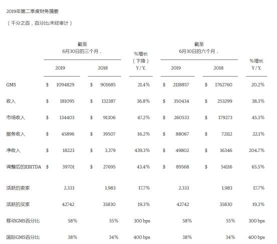 Etsy2019Q2财报�Q�净利润1.225亿美�?同比增长40.8�Q�_跨境电商_电商�? title=