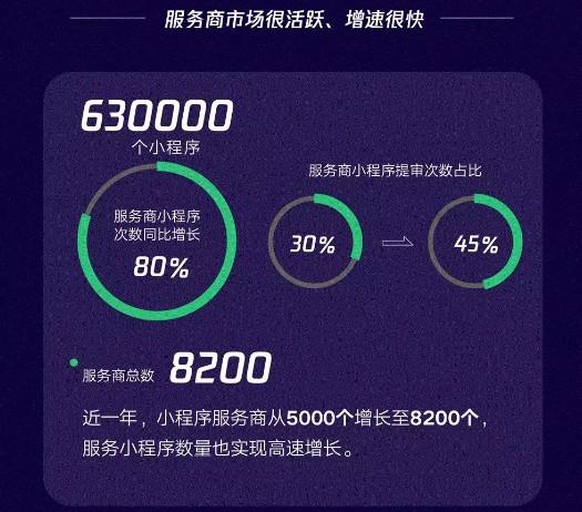 微信:海外主体小程序数量同比增长5倍 访问次数增长200%_B2B_电商报