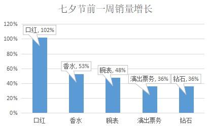 京东七夕前一周大数据:口红、香水受青睐_零售_电商报
