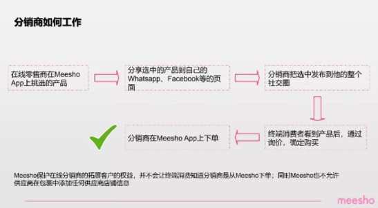 印度最大社交电商平台Meesho将进入中国招商_跨境电商_电商报