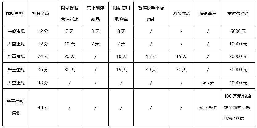 快手小店新增翡翠玉石管理规则 16日生效_零售_电商报