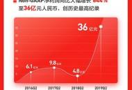 Q2业绩大涨!刘强东:跟着京东赚钱的日子来了!