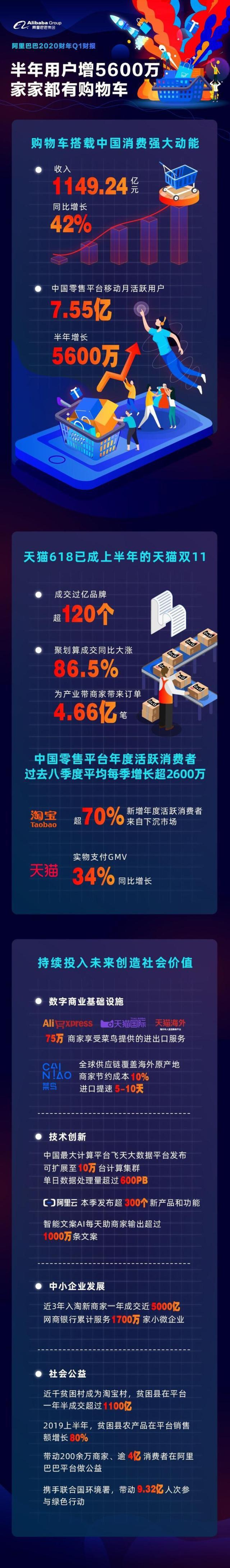 阿里巴巴第一財季營收1149.24億元 同比增長42%_零售_電商報