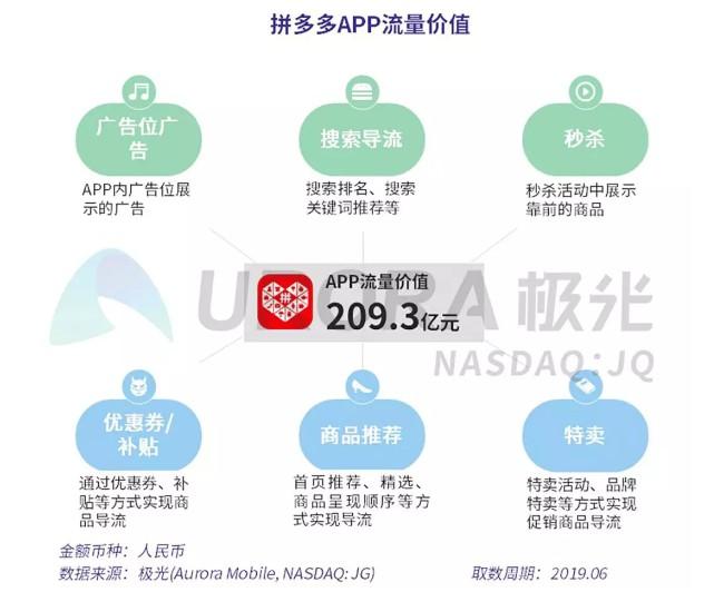 2019年APP流量价值评估报告:电商行业手淘394亿元居首_零售_电商报