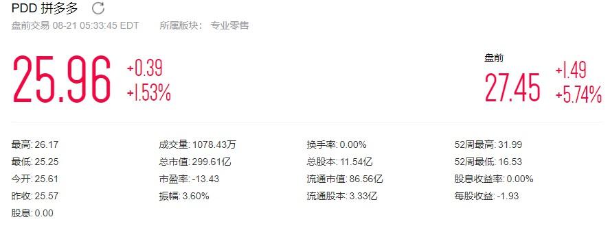拼多多Q2财报:营收增长169%至72.90亿元_零售_电商报