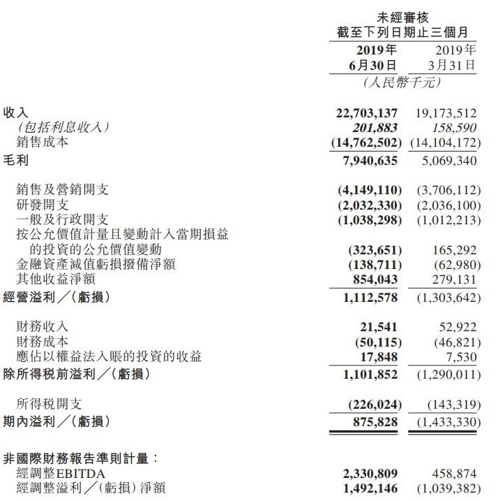 美團二季度營收達227億元  同比增長50.6%_O2O_電商報