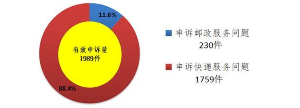 邮政局:7月涉及快递服务问题的申诉共55908件_物流_电商报