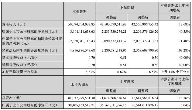 顺丰控股:上半年营收500亿元 净利润31亿元_物流_电商报