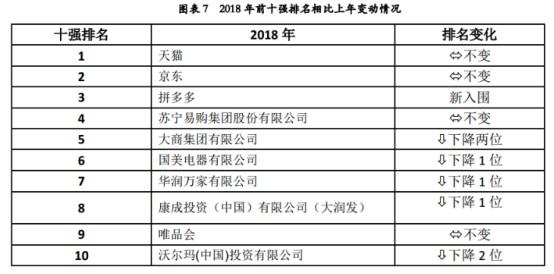 2018中国零售百强出炉:天猫、京东、拼多多居前三_零售_电商报