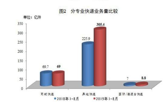 8月快递业务量完成53亿件 增近30%_物流_电商报