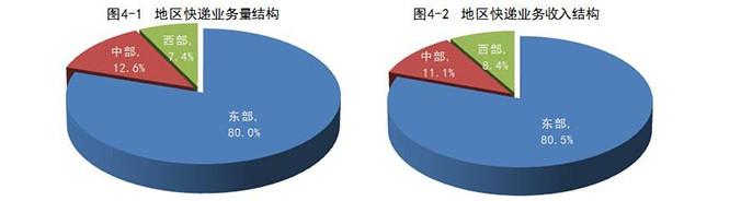 国家邮政局:1-8月全国快递业务量累计完成383.1亿件_物流_电商报