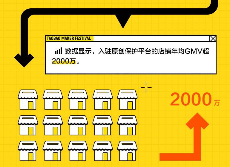 入驻阿里原创保护平台店铺年均GMV已接近2000万_零售_电商报